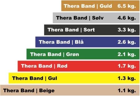 Oversigt over Thera Bands farvekoder og modstande til træningselastikker
